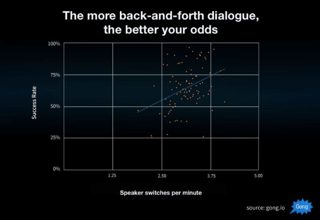 how back and forth dialog affects sales conversations