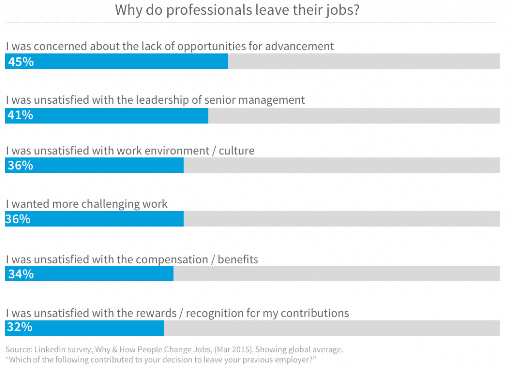 why professionals leave their job, how to retain employees