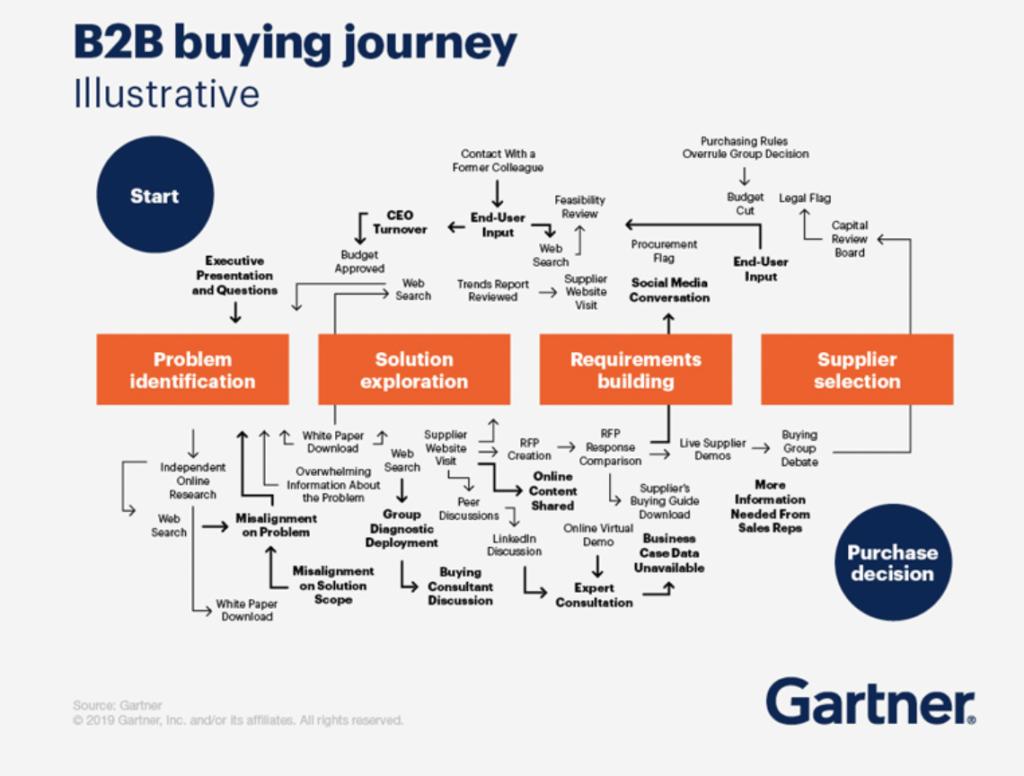 Enterprise Sales is complex