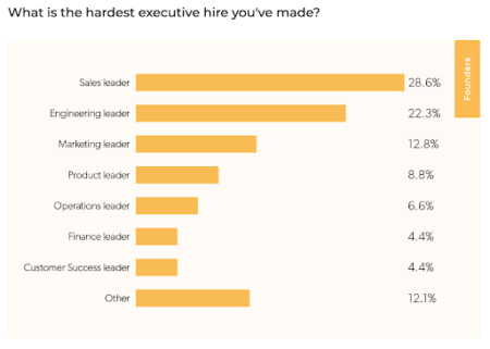 First Round data Sales leadership is the hardest hire a startup founder makes