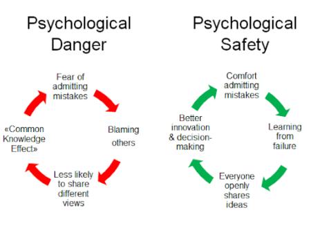 Psychological danger versus psychological safety