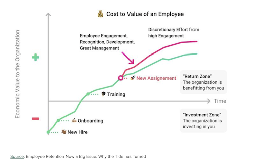 how an employee's value to an organization grows with time