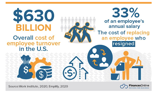 Overall cost of employee turnover in the US